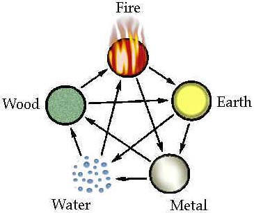 fire and earth elements relationship